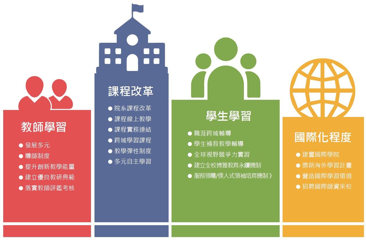 教學創新四大構面