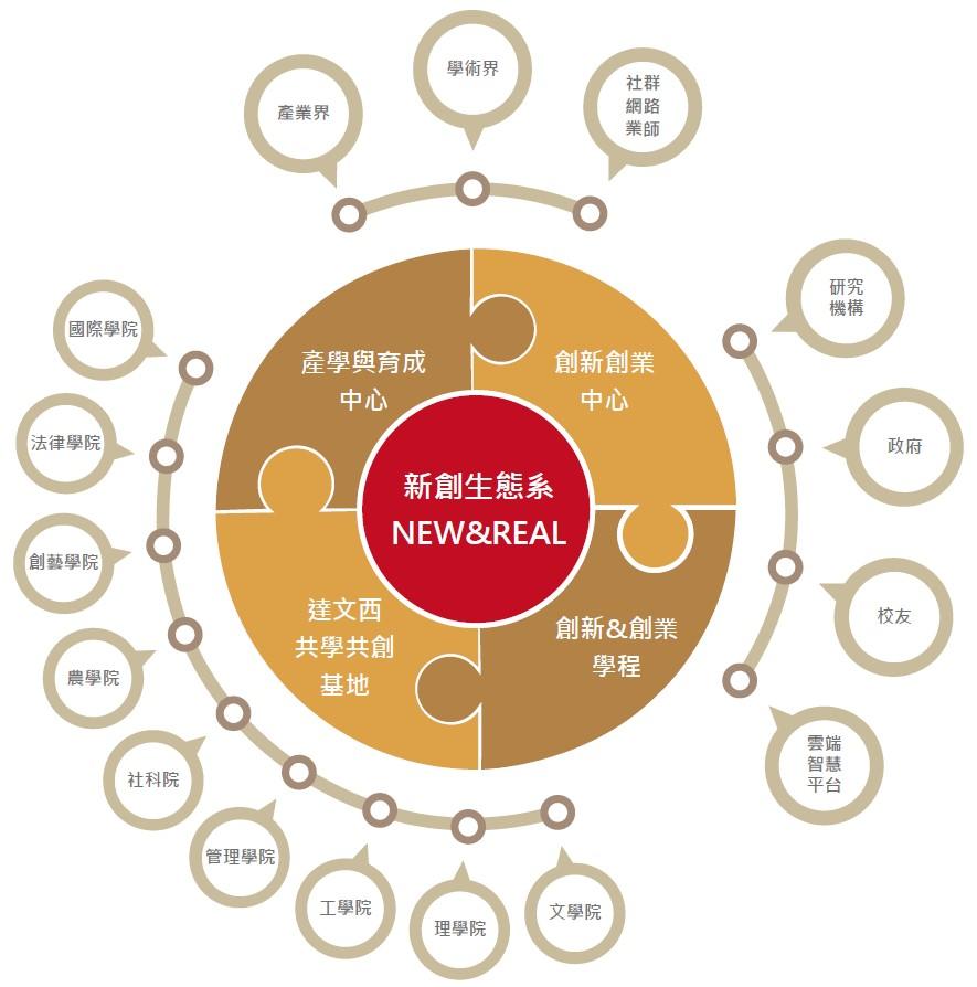 創新創業組織架構