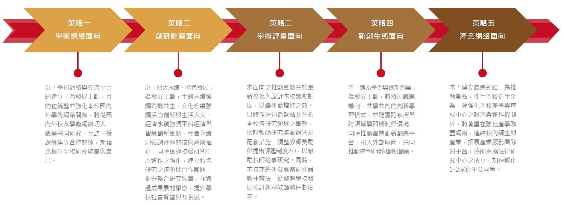 永續創新五大策略
