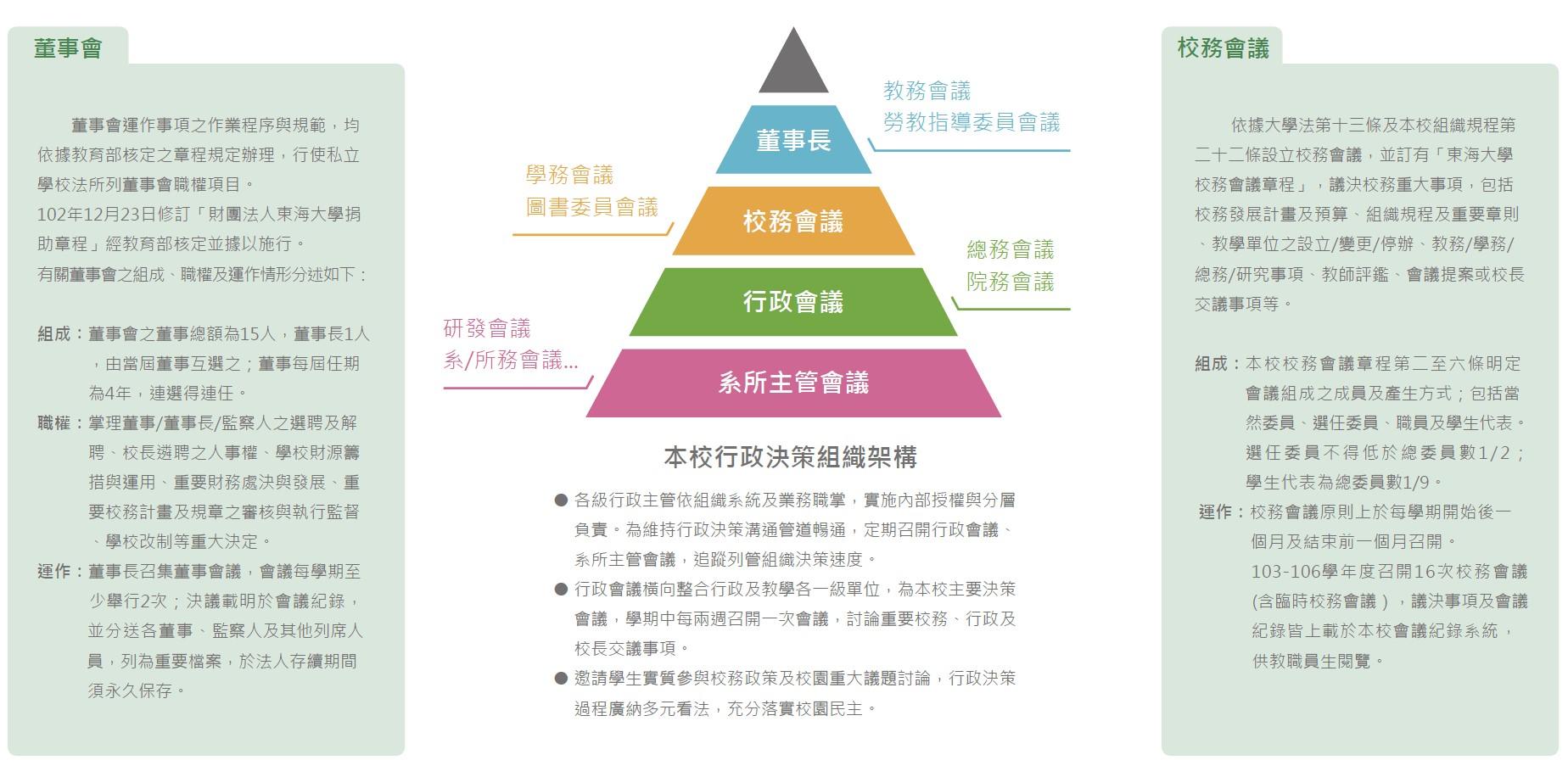 校務治理決策組織與架構