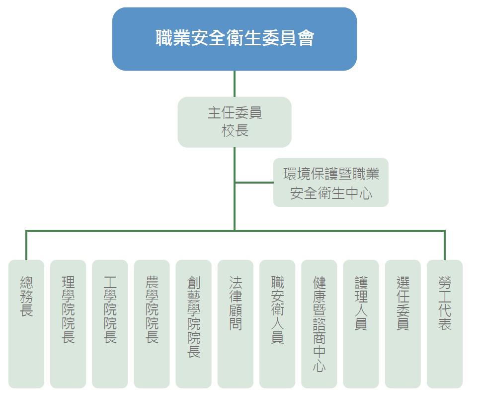 安全校園|職業安全衛生委員會組織圖